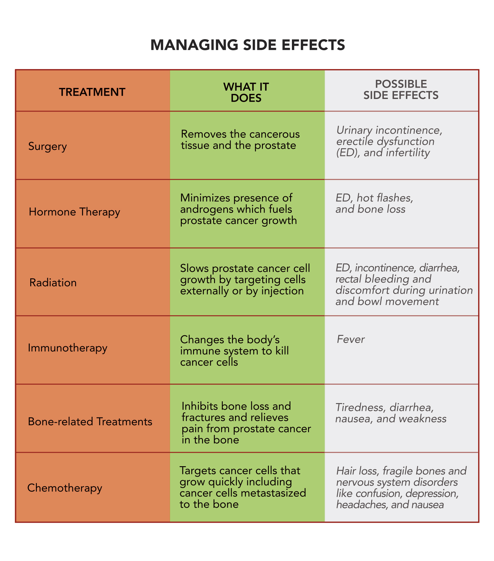 Side Effects By Treatment